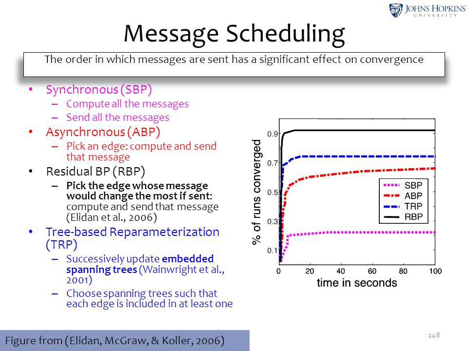 Message Scheduling Convergence rates: Synchronous (SBP)