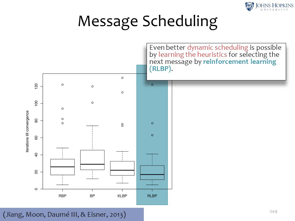 Message Scheduling