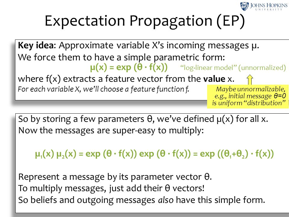 Expectation Propagation (EP)