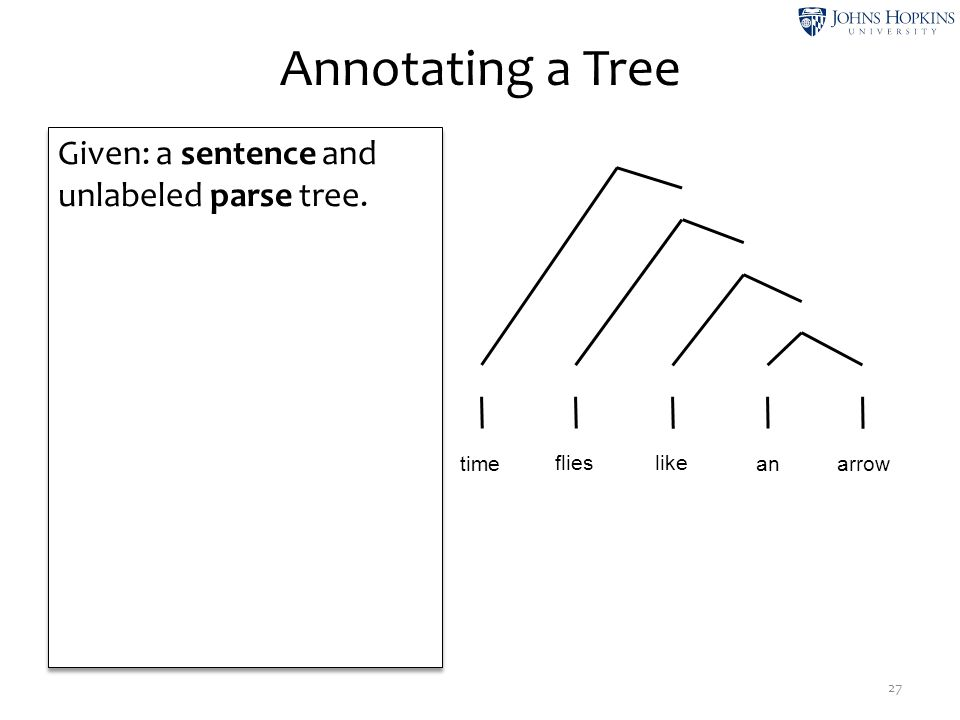 Annotating a Tree Given: a sentence and unlabeled parse tree. n v p d