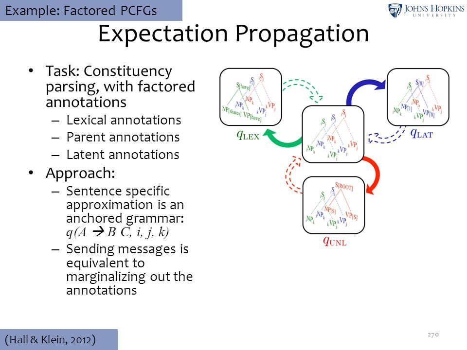 Expectation Propagation