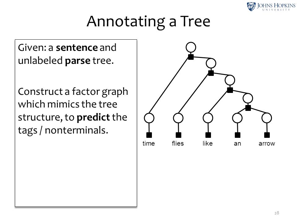 Annotating a Tree Given: a sentence and unlabeled parse tree.