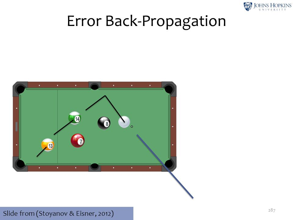 Error Back-Propagation