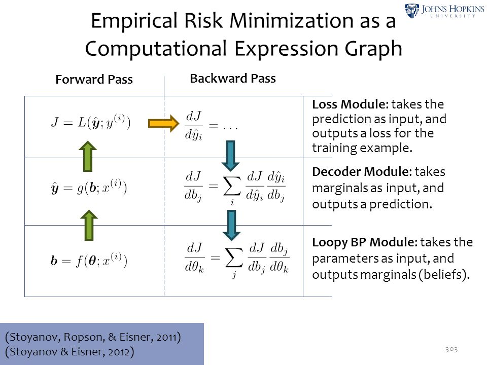 Empirical Risk Minimization as a Computational Expression Graph
