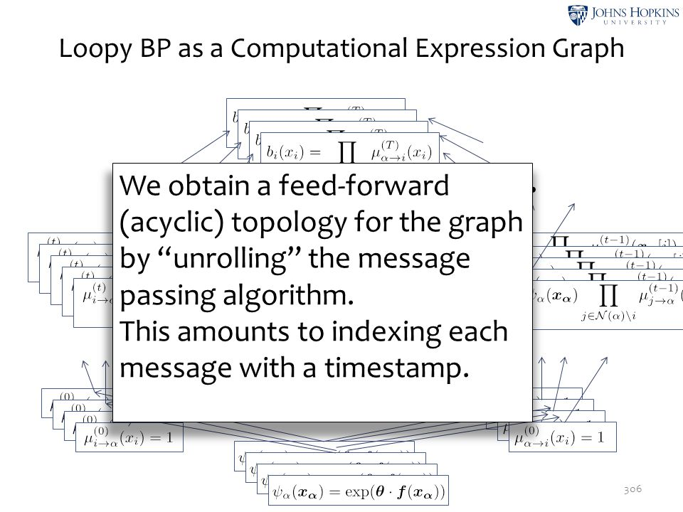 Loopy BP as a Computational Expression Graph