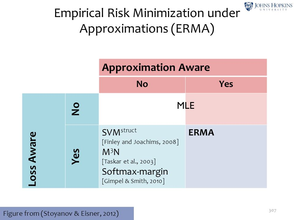 Empirical Risk Minimization under Approximations (ERMA)