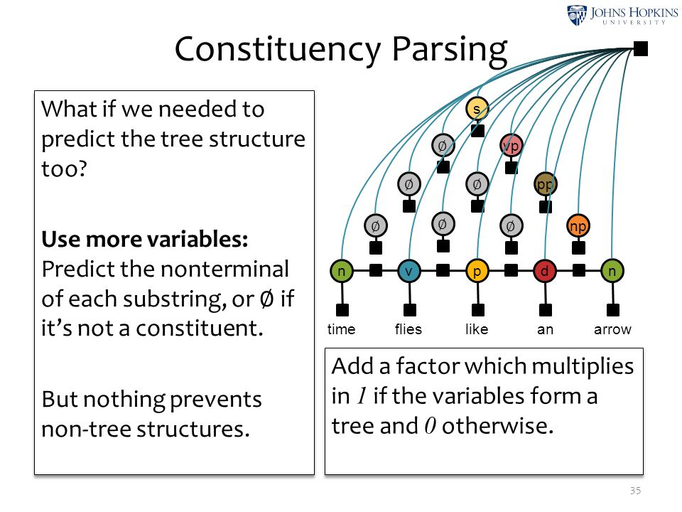 Constituency Parsing What if we needed to predict the tree structure too