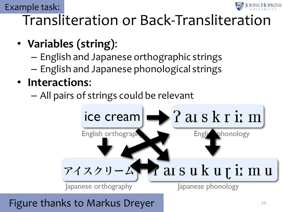 Transliteration or Back-Transliteration