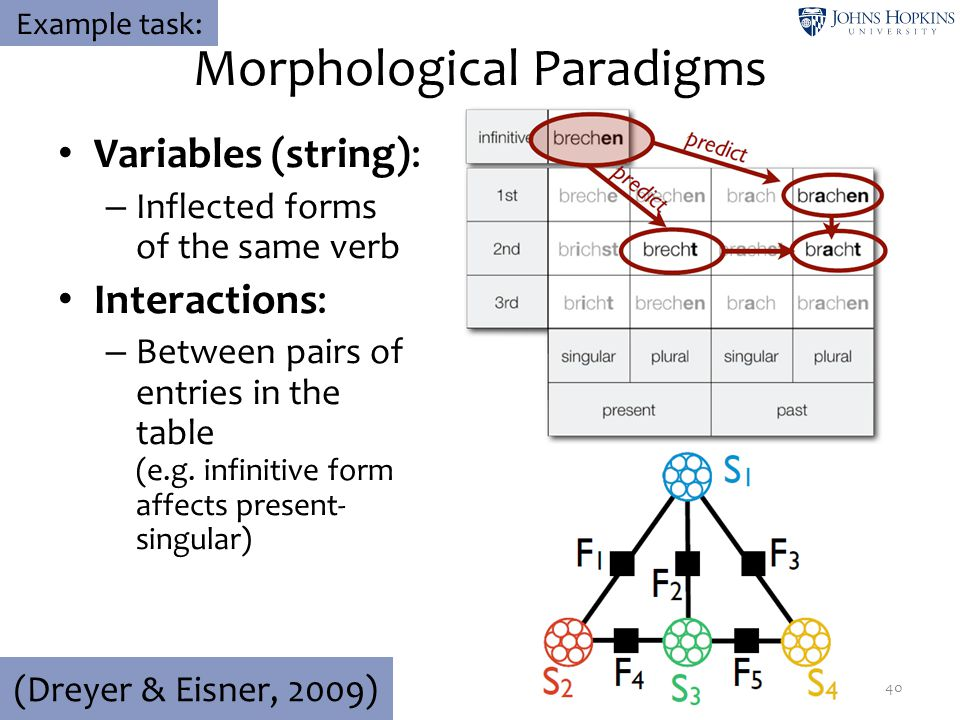 Morphological Paradigms