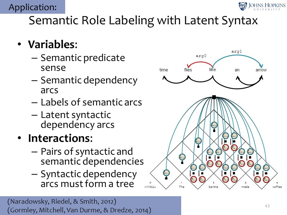 Semantic Role Labeling with Latent Syntax