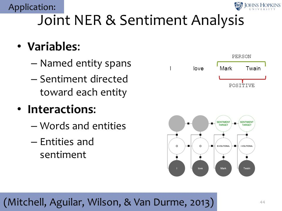 Joint NER & Sentiment Analysis