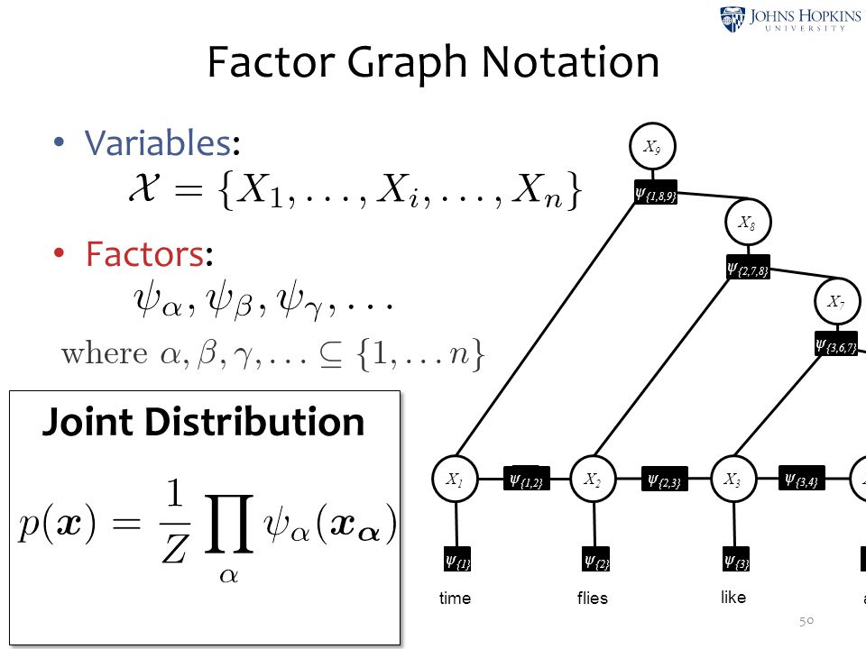 Factor Graph Notation Joint Distribution Variables: Factors: X1 ψ1 ψ2