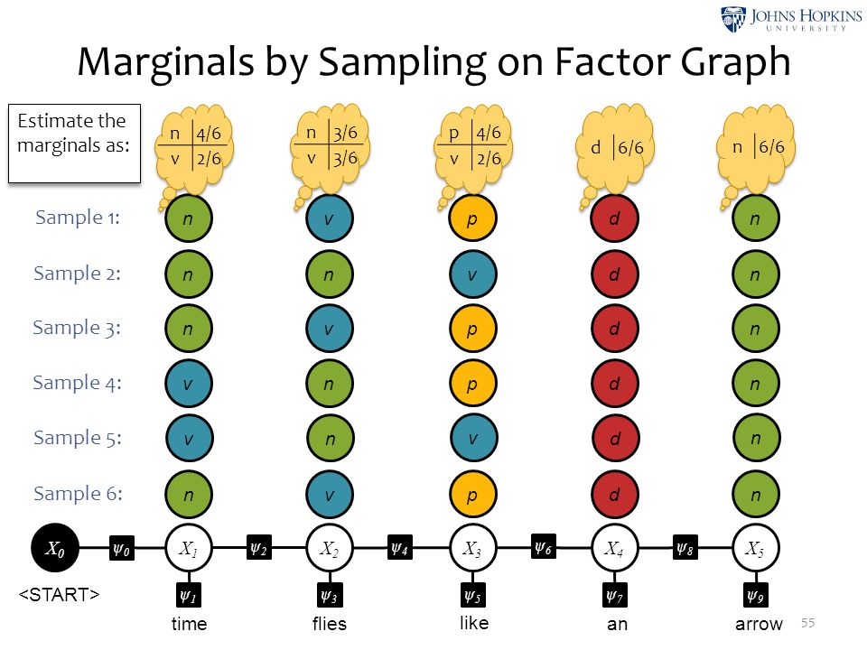 Marginals by Sampling on Factor Graph