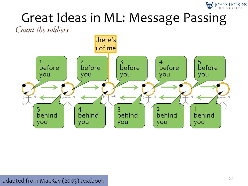 ____ ____ __ ______ ______ Great Ideas in ML: Message Passing