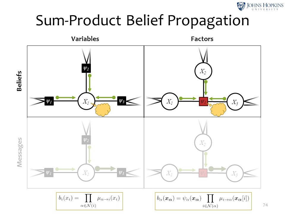 Sum-Product Belief Propagation