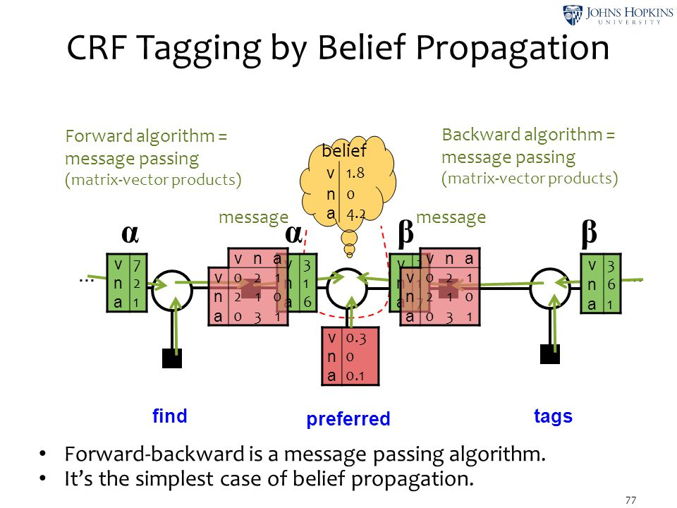 CRF Tagging by Belief Propagation