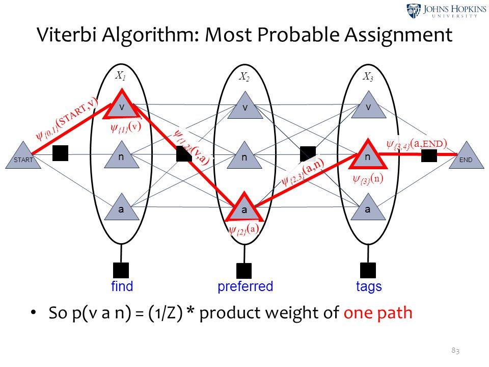Viterbi Algorithm: Most Probable Assignment