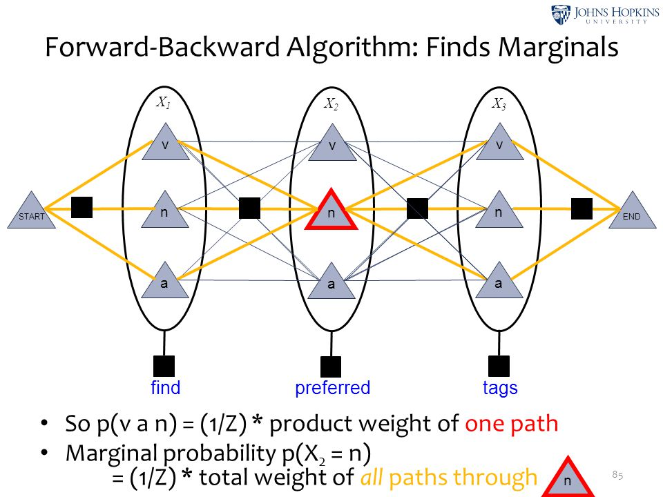 Forward-Backward Algorithm: Finds Marginals