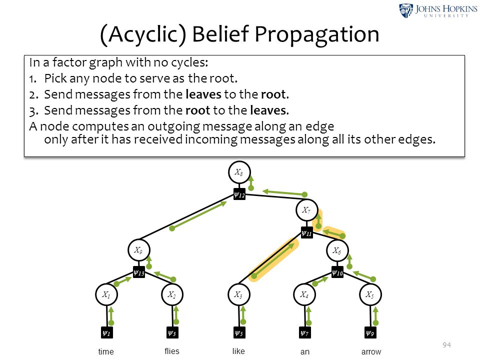 (Acyclic) Belief Propagation