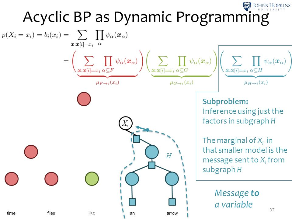 Acyclic BP as Dynamic Programming