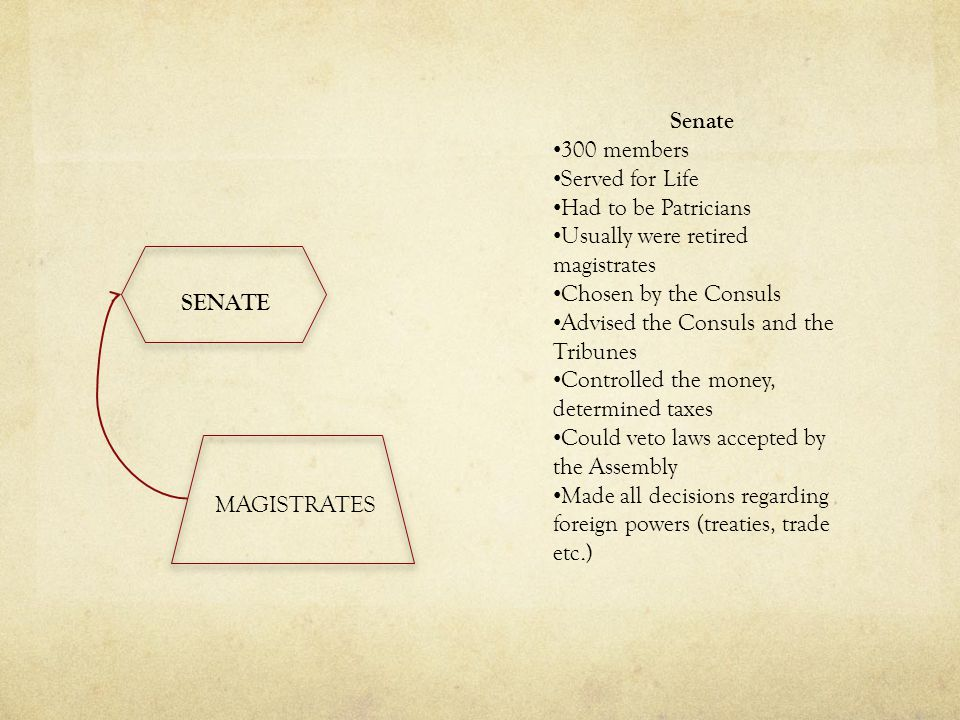 Senate 300 members. Served for Life. Had to be Patricians. Usually were retired magistrates. Chosen by the Consuls.