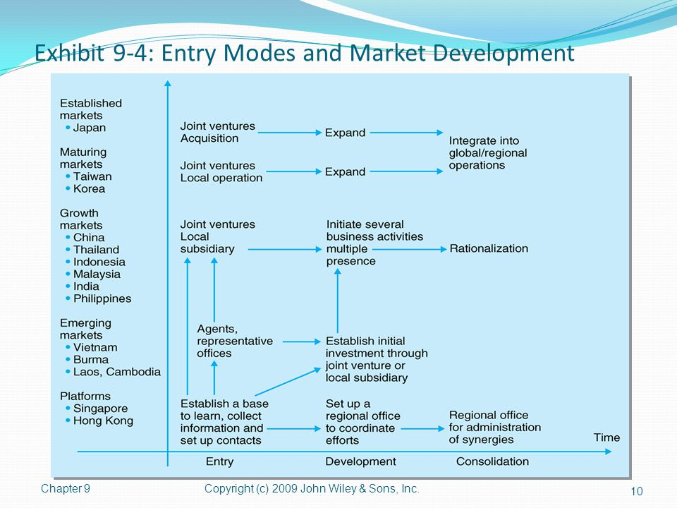 Exhibit 9-4: Entry Modes and Market Development