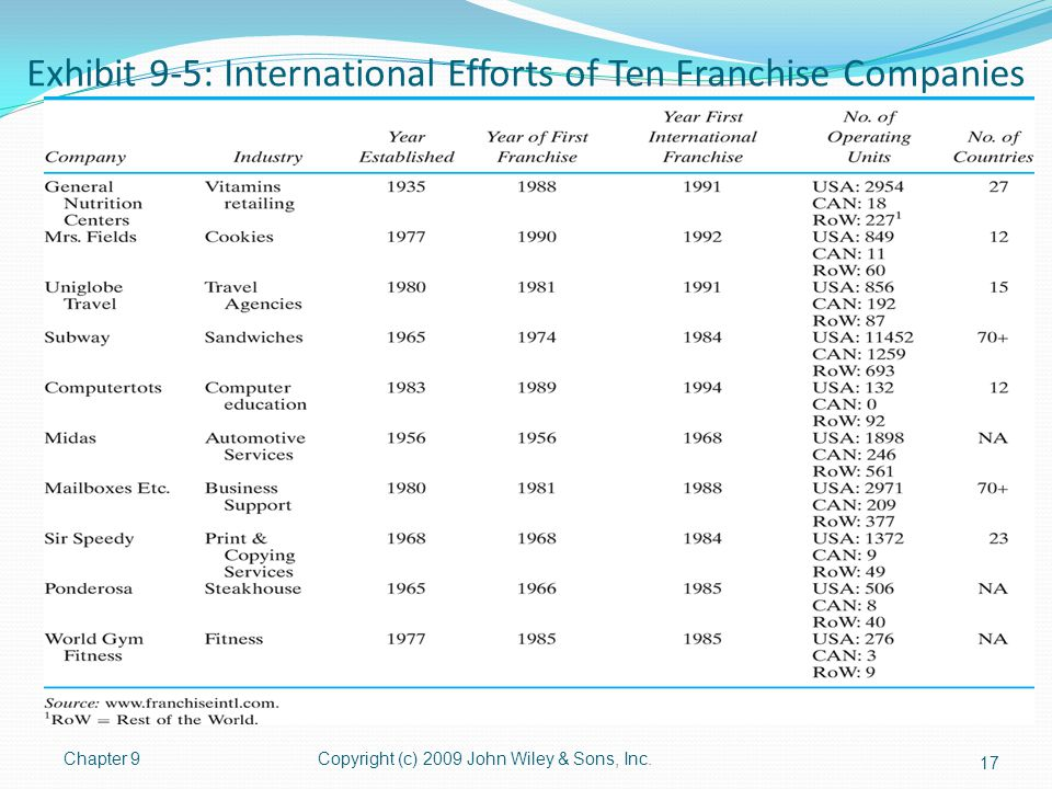 Exhibit 9-5: International Efforts of Ten Franchise Companies