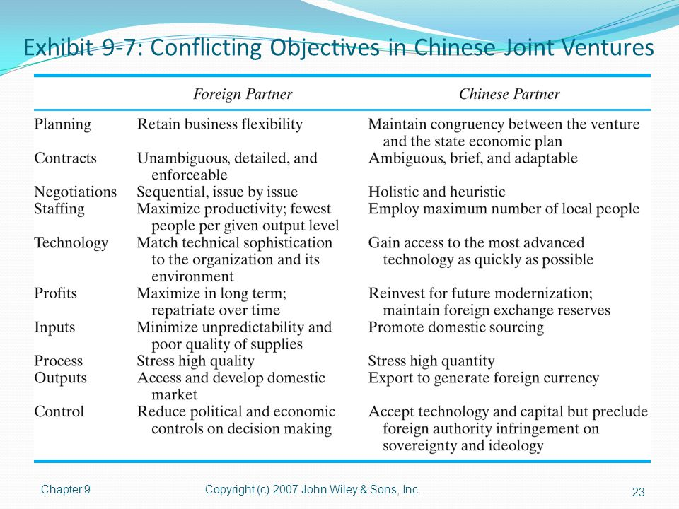 Exhibit 9-7: Conflicting Objectives in Chinese Joint Ventures