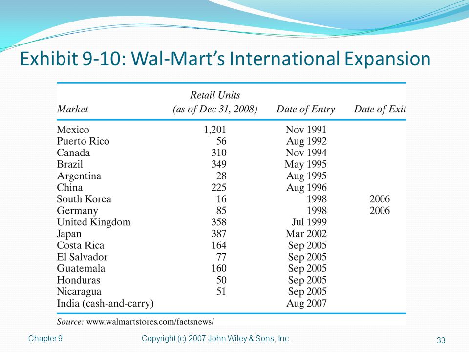 Exhibit 9-10: Wal-Mart's International Expansion