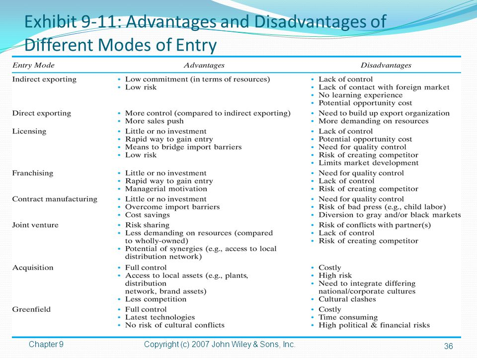 Exhibit 9-11: Advantages and Disadvantages of Different Modes of Entry