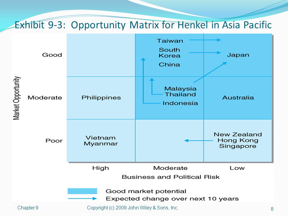 Exhibit 9-3: Opportunity Matrix for Henkel in Asia Pacific