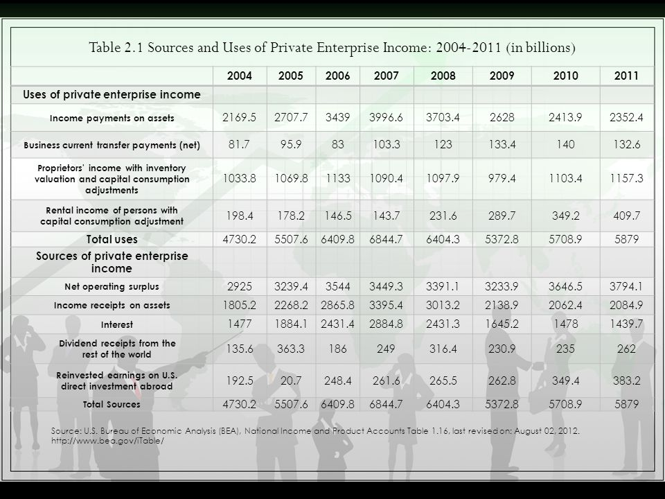 Table 2.1 Sources and Uses of Private Enterprise Income: 2004-2011 (in billions)