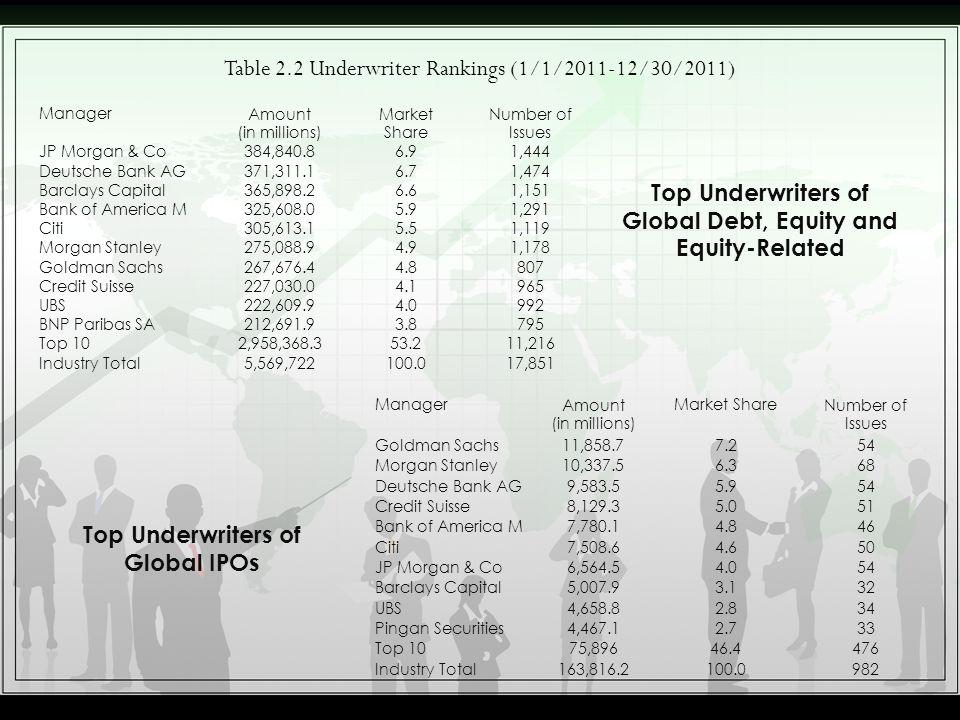 Table 2.2 Underwriter Rankings (1/1/2011-12/30/2011)