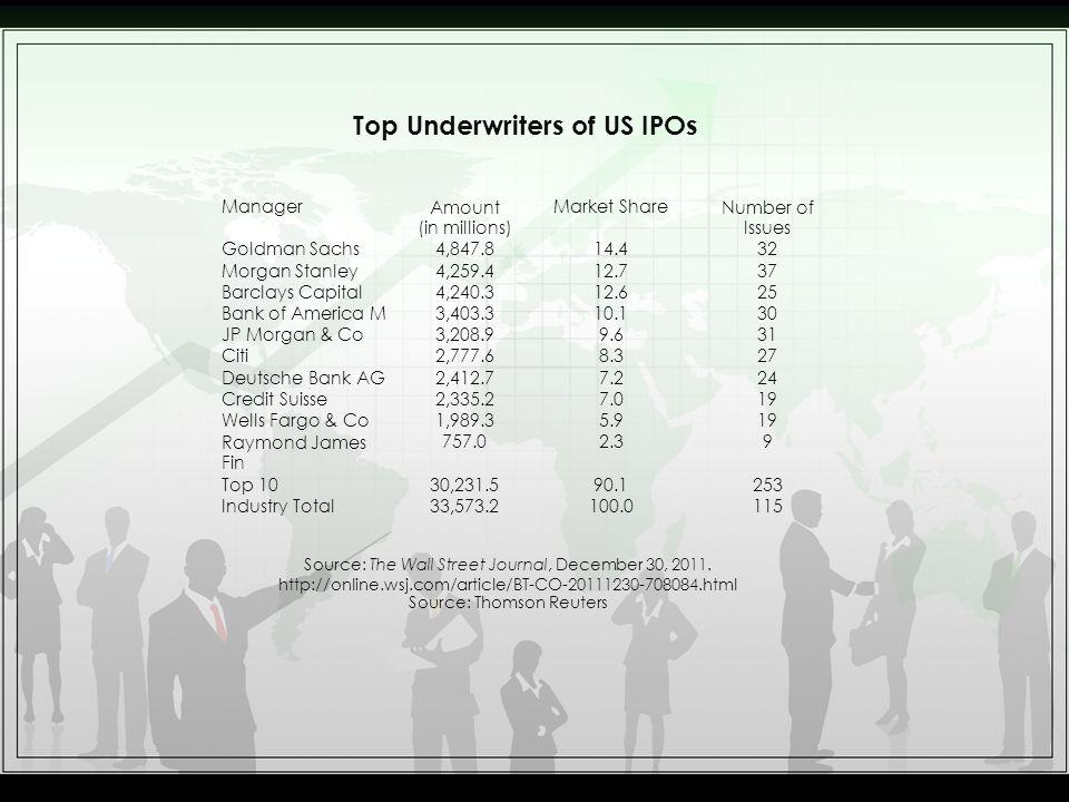 Top Underwriters of US IPOs