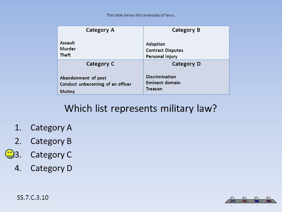 Category A Category B Category C Category D SS.7.C.3.10 Category A