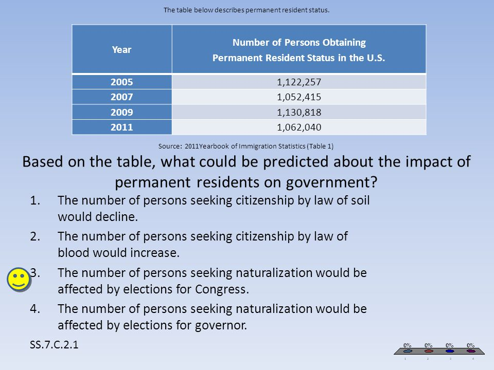 Number of Persons Obtaining Permanent Resident Status in the U.S.