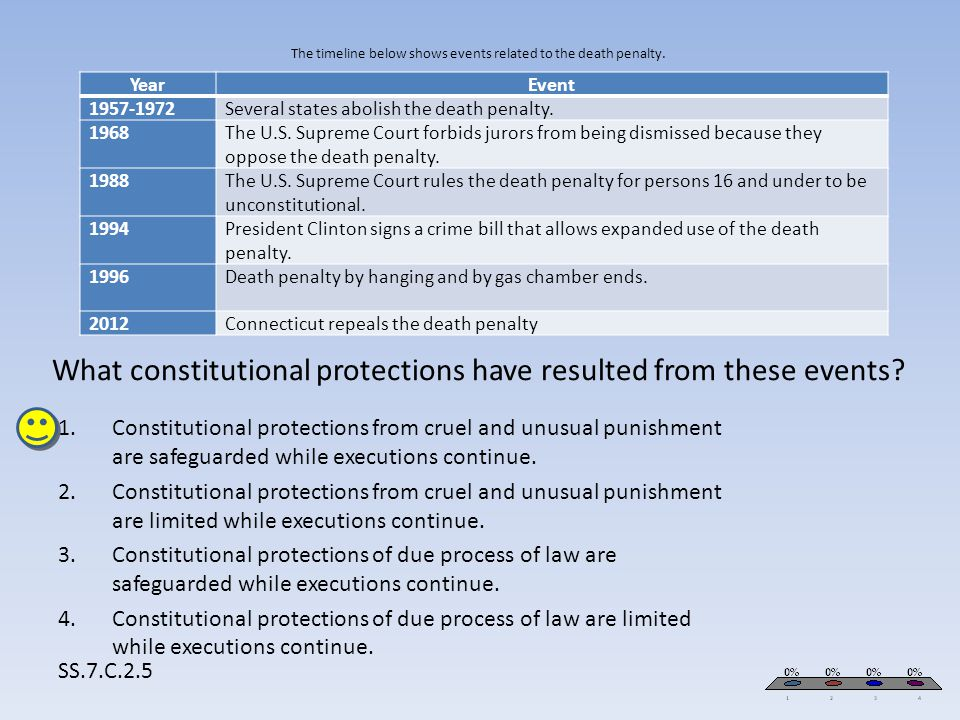 The timeline below shows events related to the death penalty