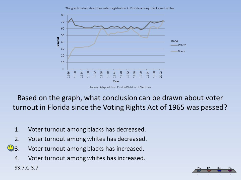 Voter turnout among blacks has decreased.