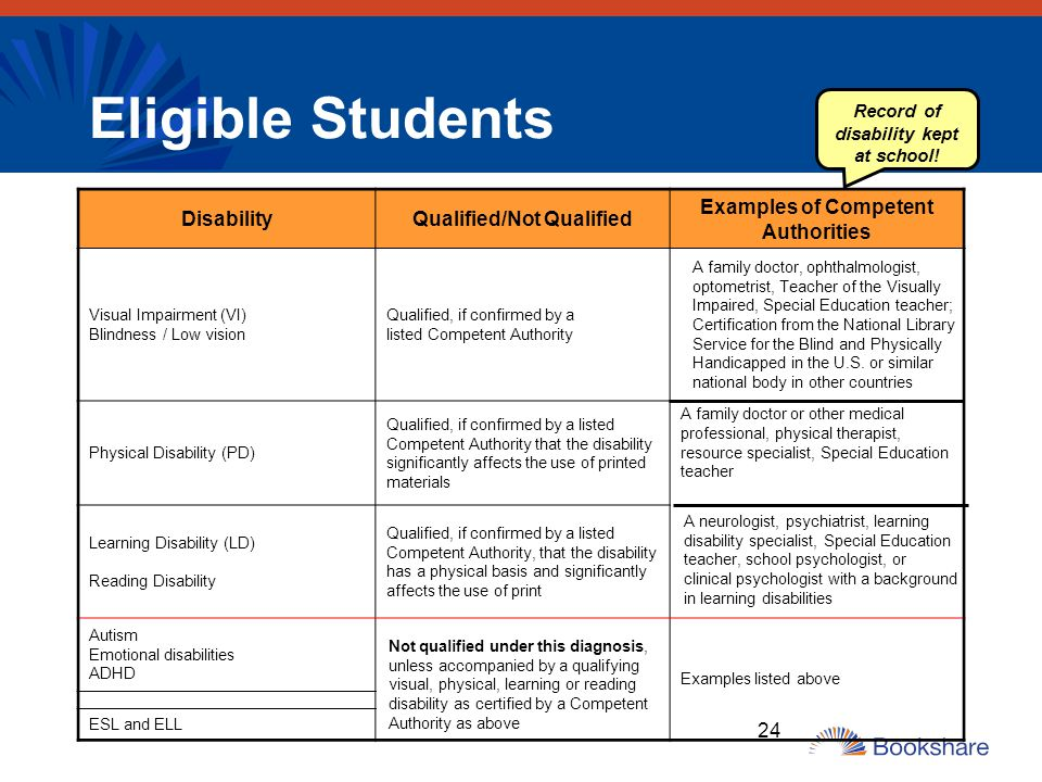 Eligible Students Disability Qualified/Not Qualified
