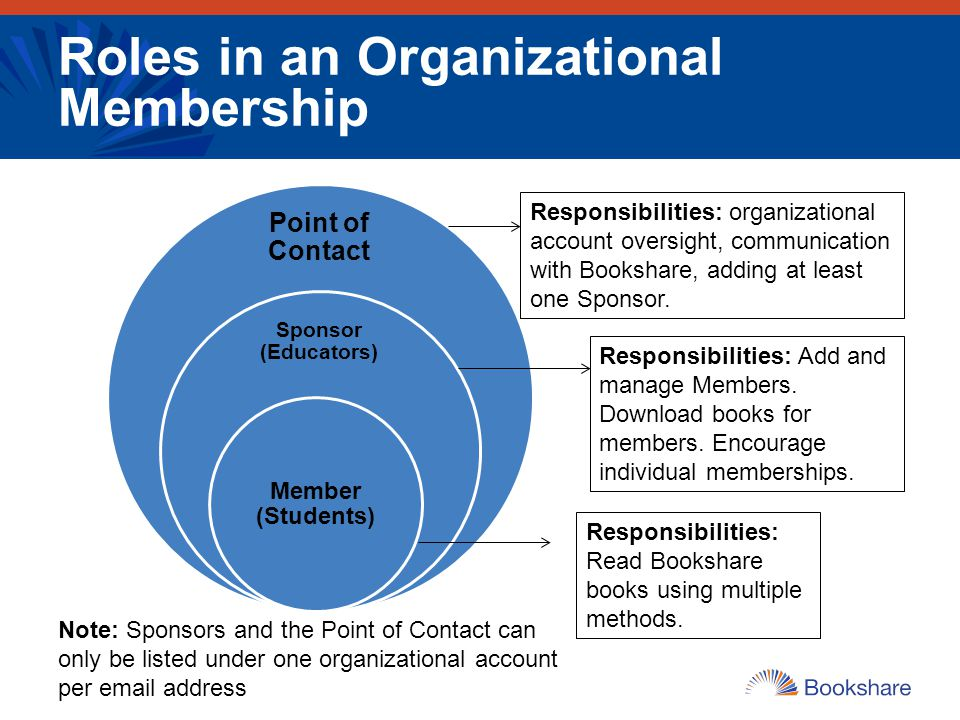 Roles in an Organizational Membership