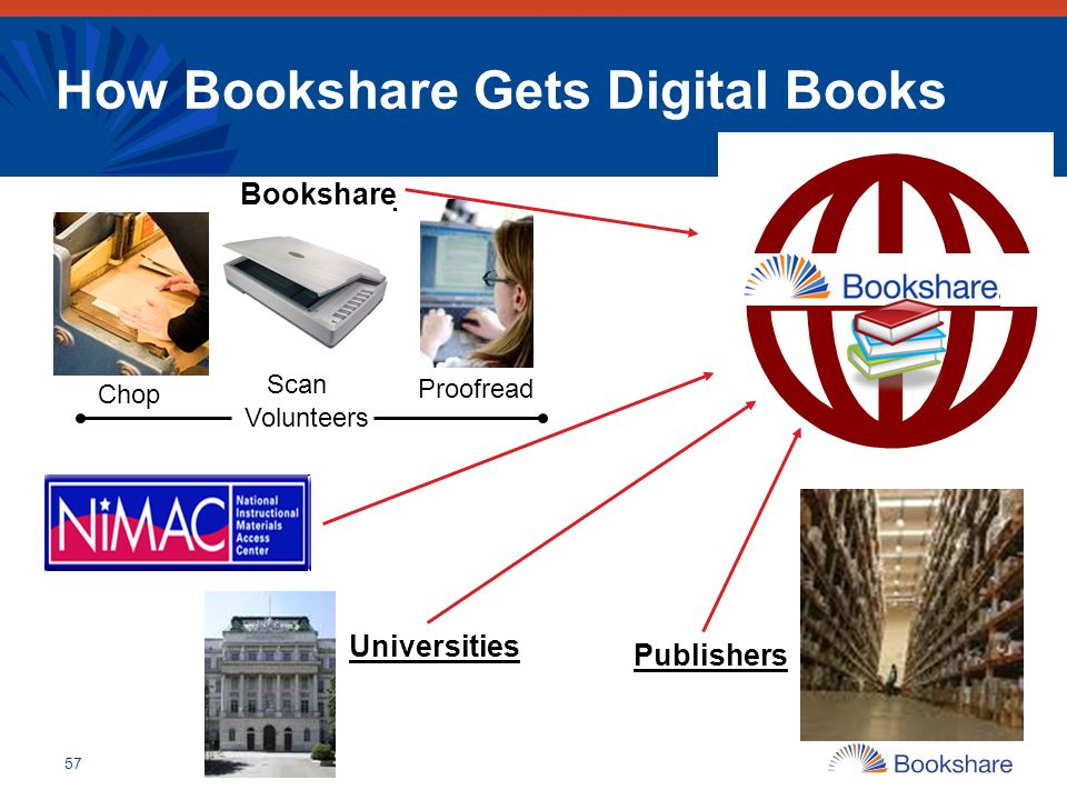How Bookshare Gets Digital Books