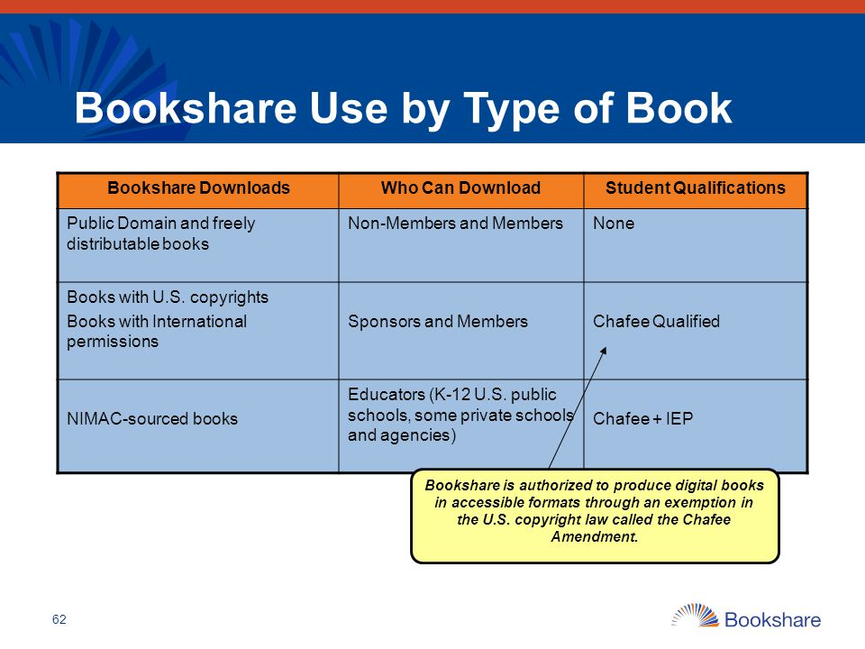 Bookshare Use by Type of Book
