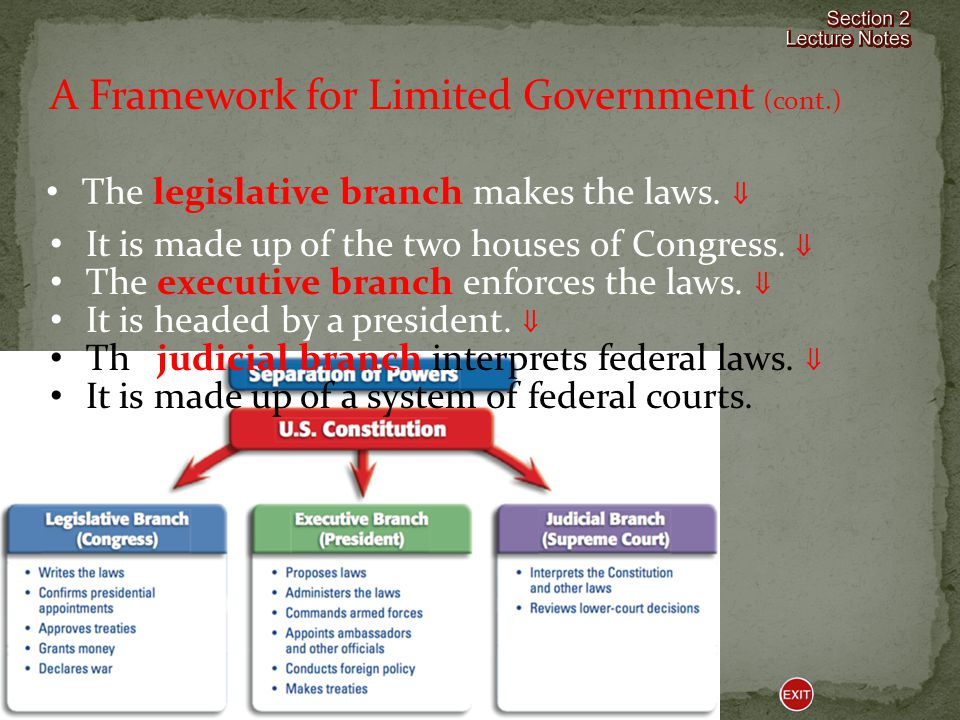 A Framework for Limited Government (cont.)