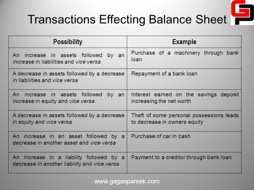 Transactions Effecting Balance Sheet