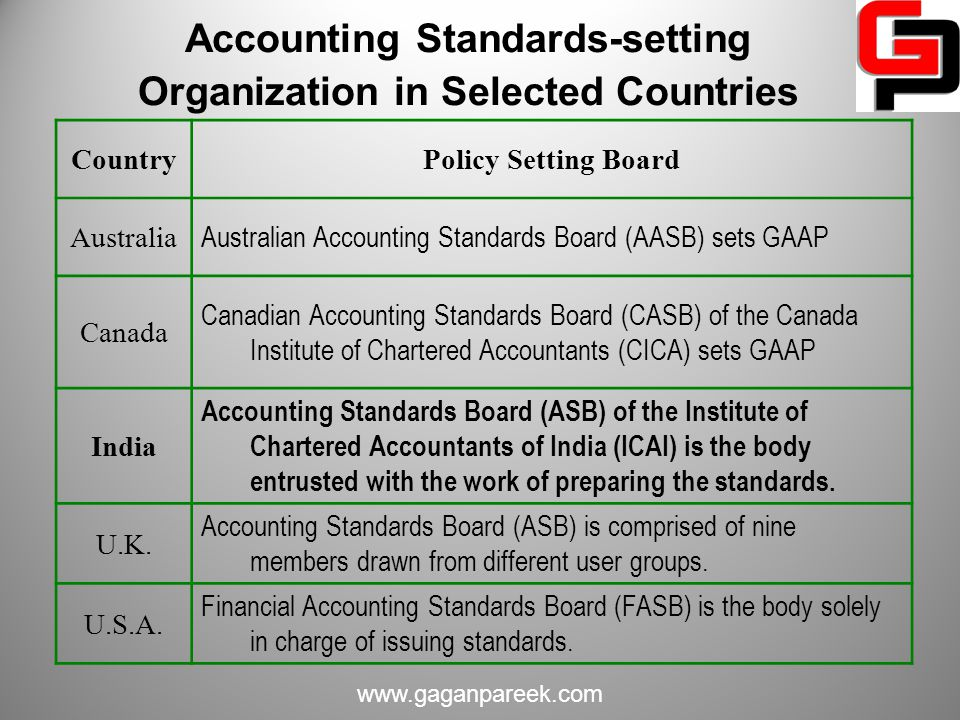 Accounting Standards-setting Organization in Selected Countries