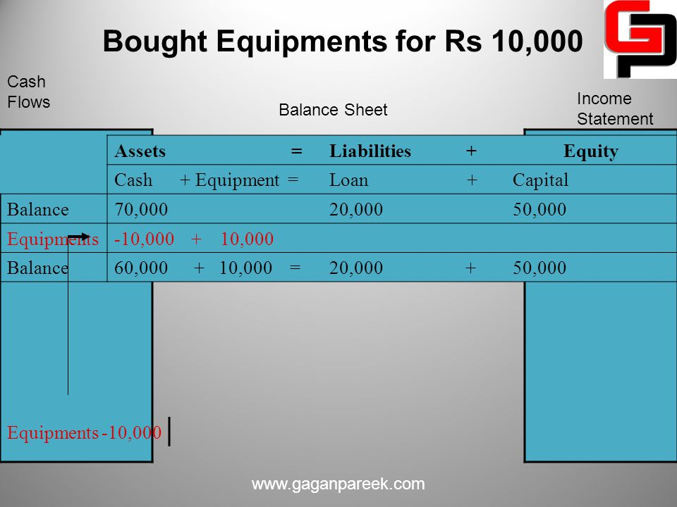 Bought Equipments for Rs 10,000