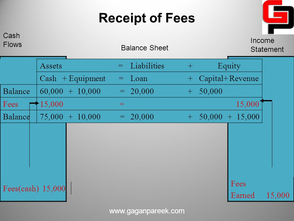 Receipt of Fees Assets = Liabilities + Equity Cash + Equipment =