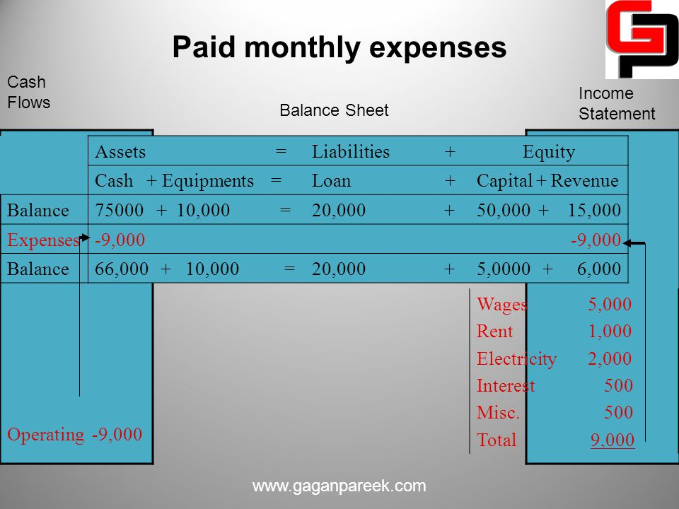 Paid monthly expenses Assets = Liabilities + Equity