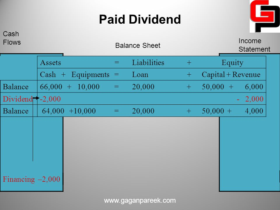 Paid Dividend Assets = Liabilities + Equity Cash + Equipments = Loan +