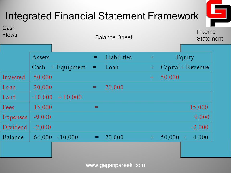 Integrated Financial Statement Framework